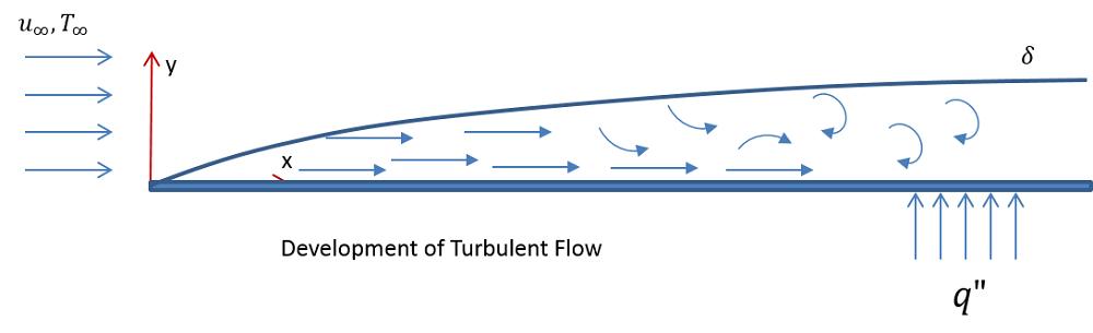 通过水平平板的湍流示意图。