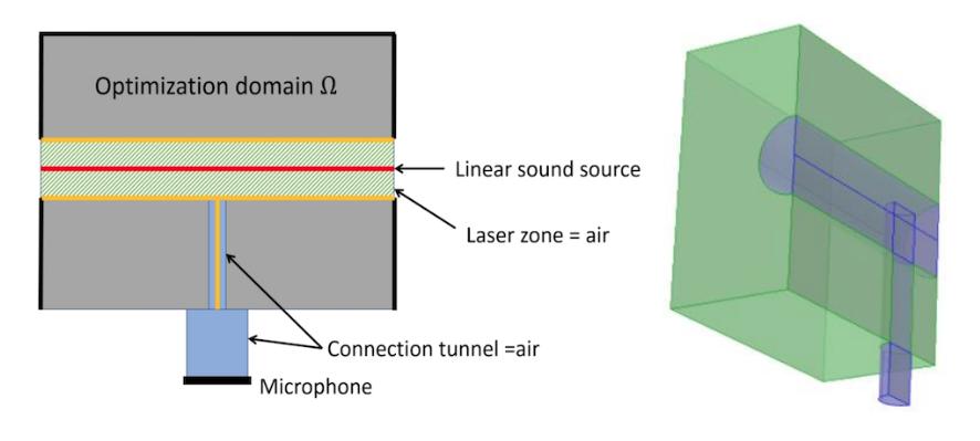 并排图像显示声腔模型的示意图和三维几何结构。