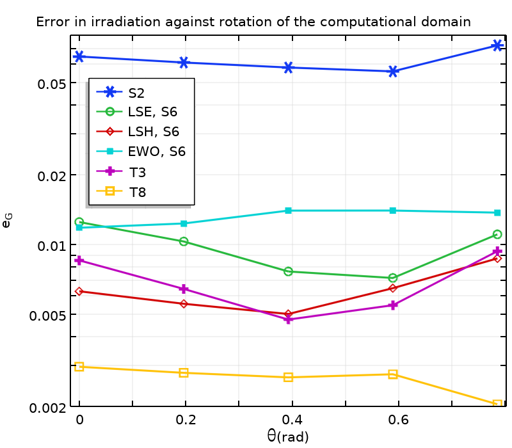 A plot of the errors for the average incident irradiation values.