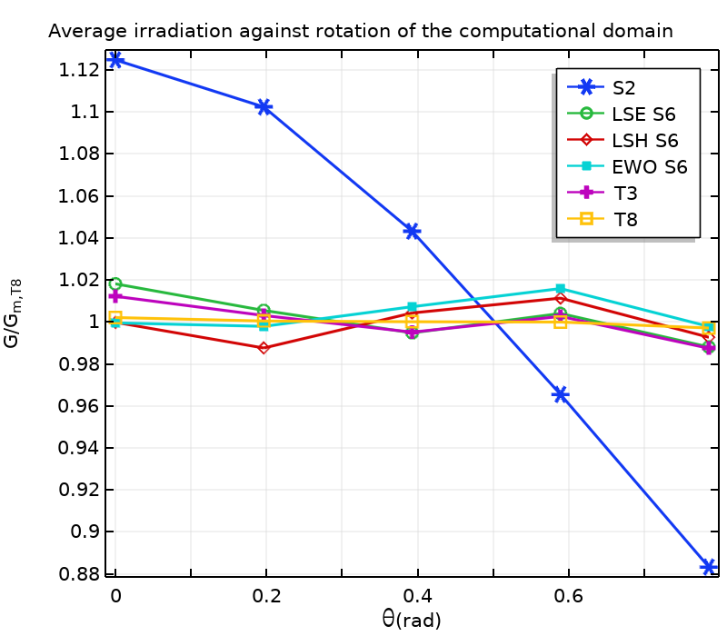 A plot of the average incident radiation in COMSOL®.