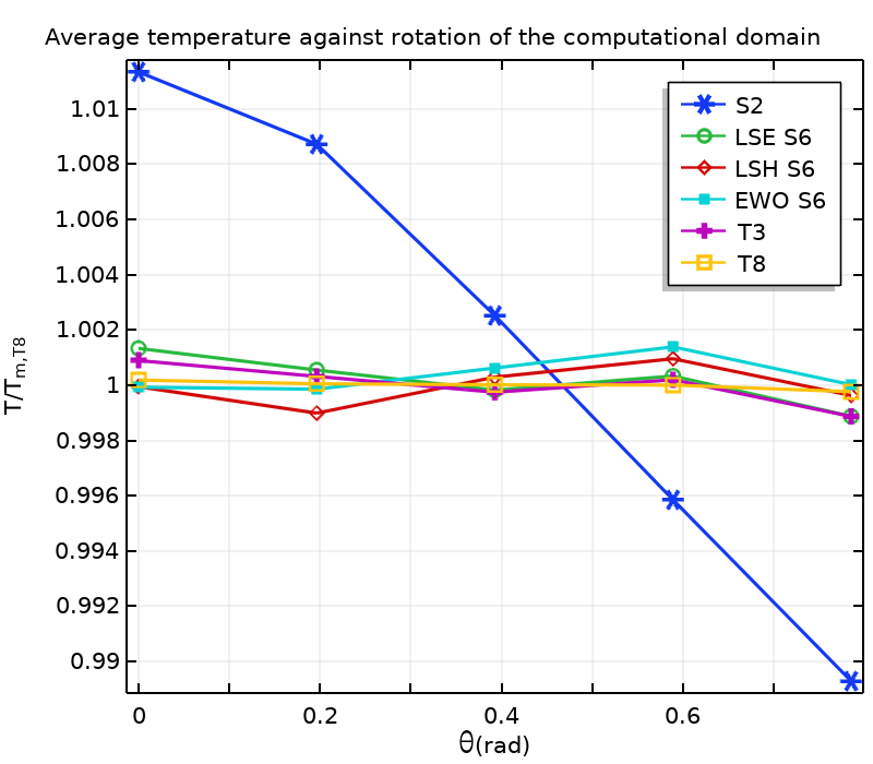 A graph plotting the average incident temperature for different discretizations.