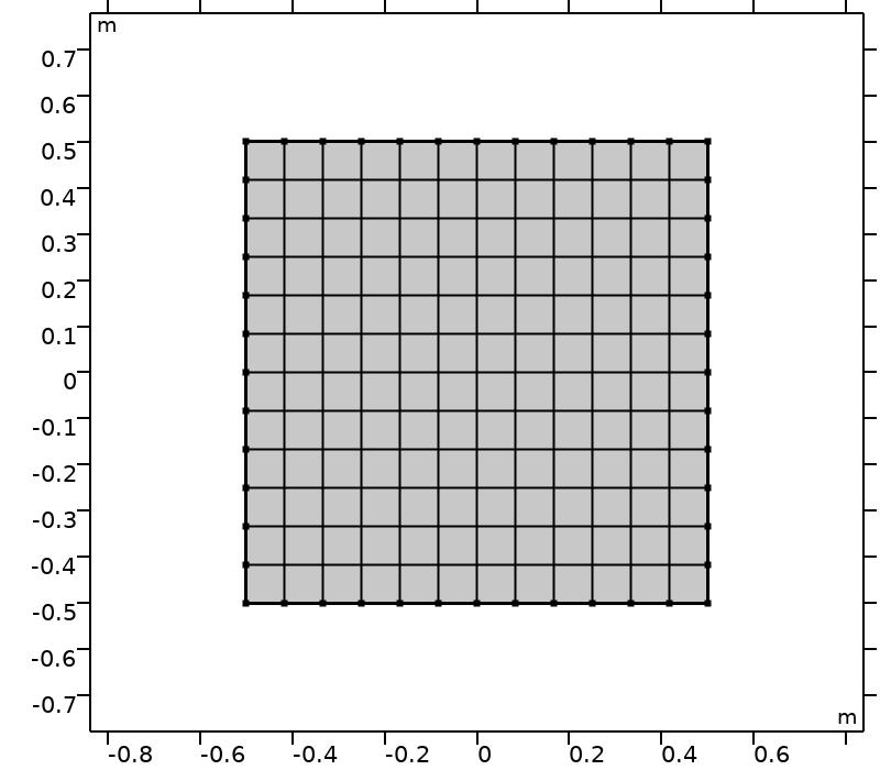 An image of a computational domain for a quadrature set.