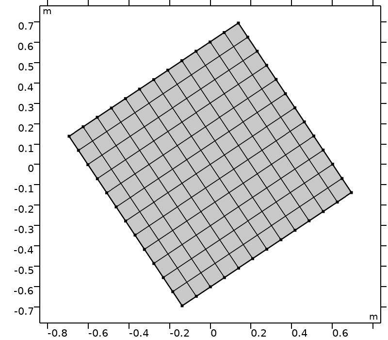 An image of a computational domain after three rotations.