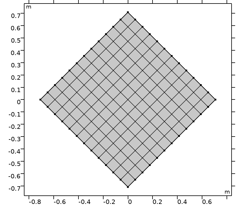 An image of a computational domain after four rotations.