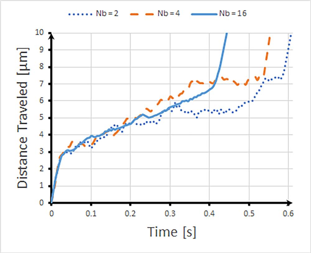 模拟结果显示微通道中的DNA分离。