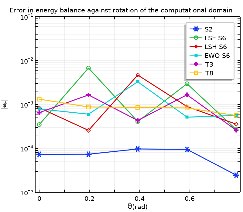 A plot comparing energy balances found with the discrete ordinates method.