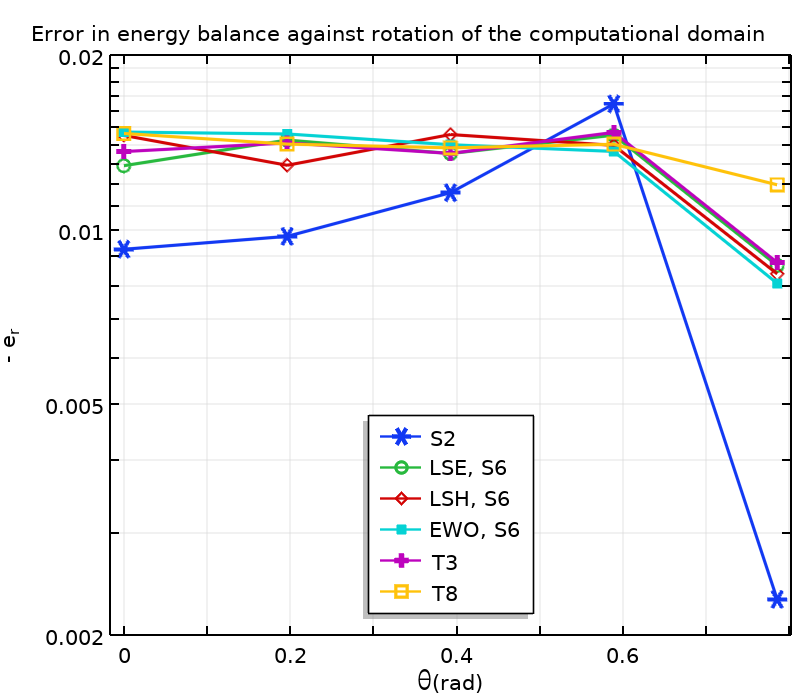 A graph plotting the errors for the energy balance results.