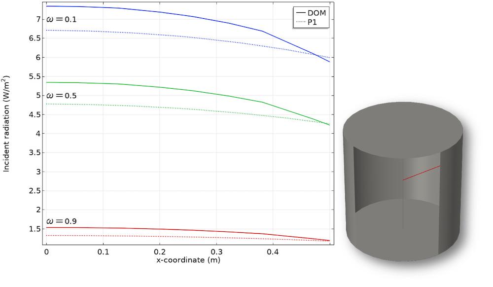 该图比较了径向上不同散射场景的入射辐射。