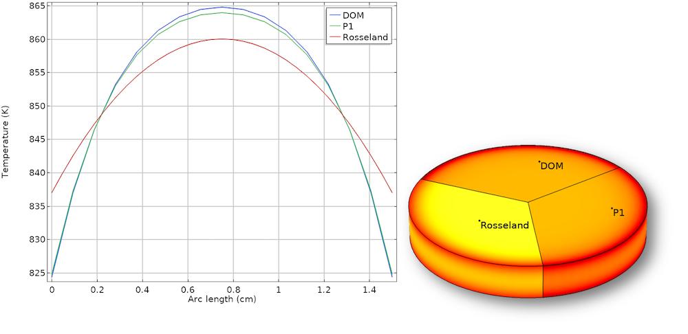 比较 P1 和 Rosseland 近似值以进行涉及高温的模拟的图。