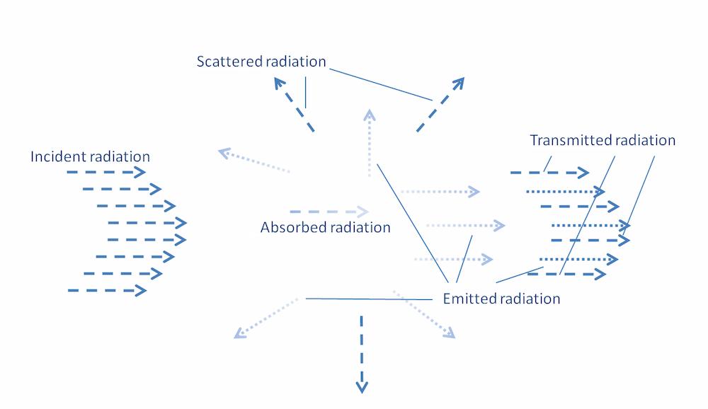 参与介质与辐射相互作用的示例。