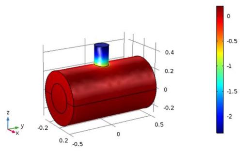 25 kHz 下传统圆柱体上的压力再分配图。