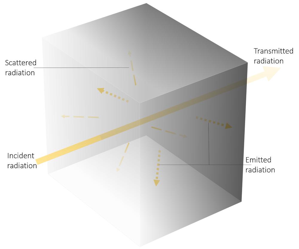 图显示辐射如何与半透明立方体相互作用。
