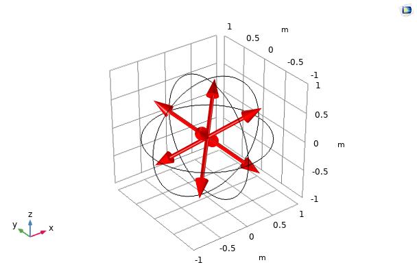 A plot of the discrete directions for the S2 quadrature set.