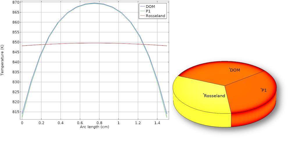 该图比较了参与介质中辐射建模的方式。