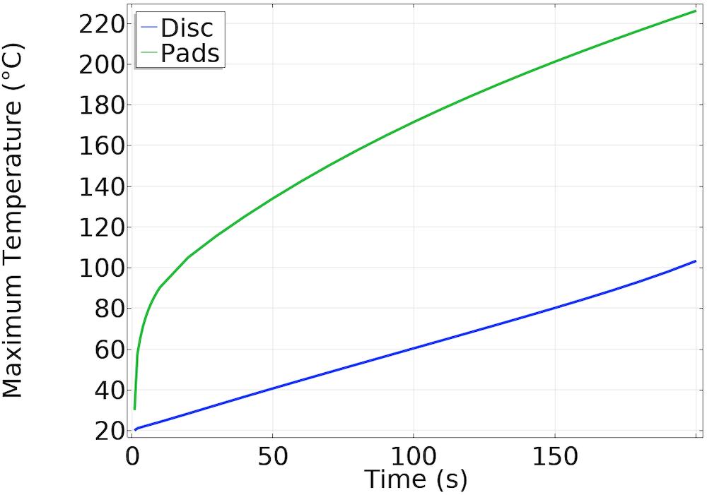 显示增加的图表刹车片温度随着时间的推移。
