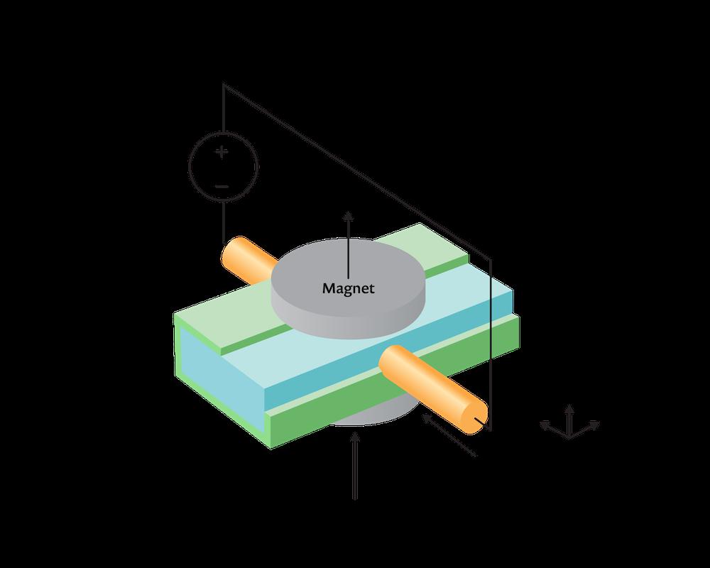 磁流体力学多物理场模型示意图。