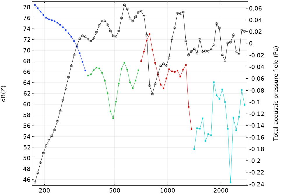 倍频带仿真的数据点图。