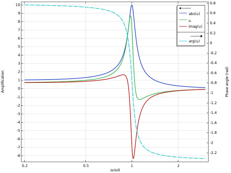 显示相位角时的频率响应的图表是45°。