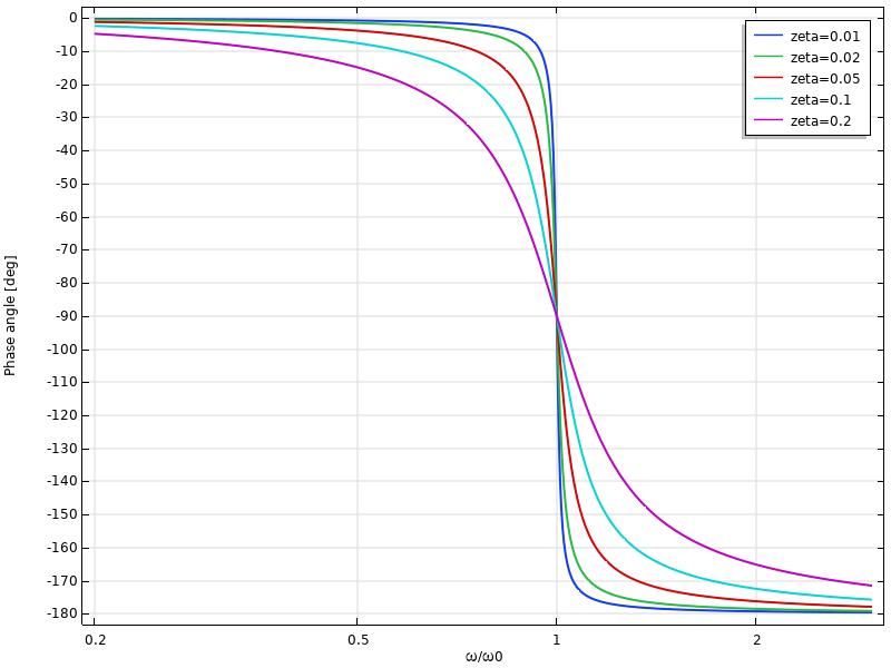 显示位移相移的图表频率的函数。