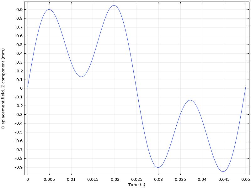对两个激励的响应图具有两种不同频率的负载。