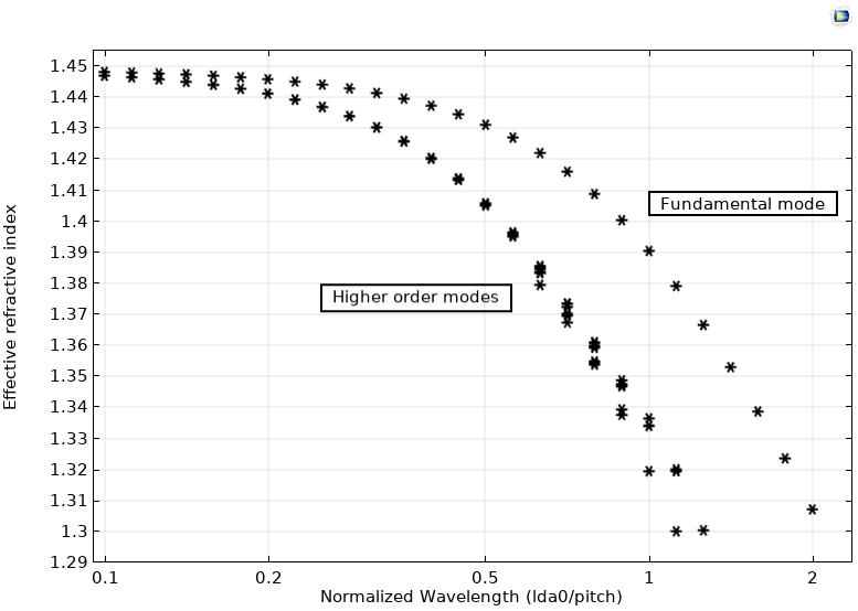 光子晶体光纤的色散图以 COMSOL Multiphysics® 为模型。