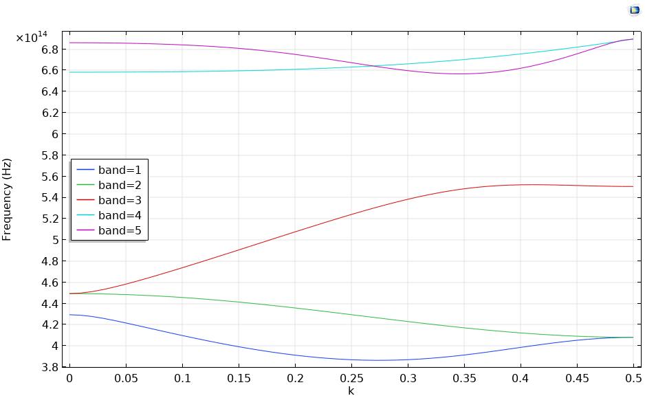 显示a的色散关系的图表光子带隙模拟。