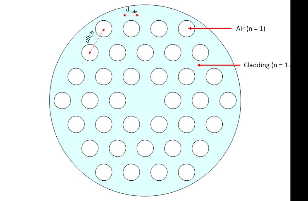 指数引导光子晶体的示意图。