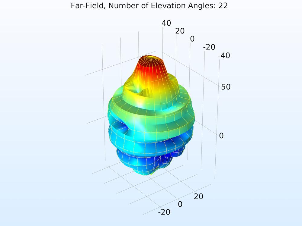 具有22个仰角的远场模函数的图。