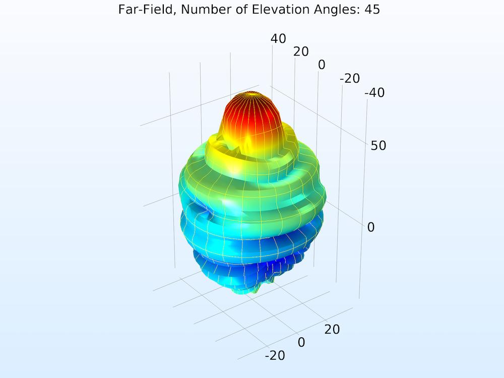 具有45个仰角的远场模函数的图