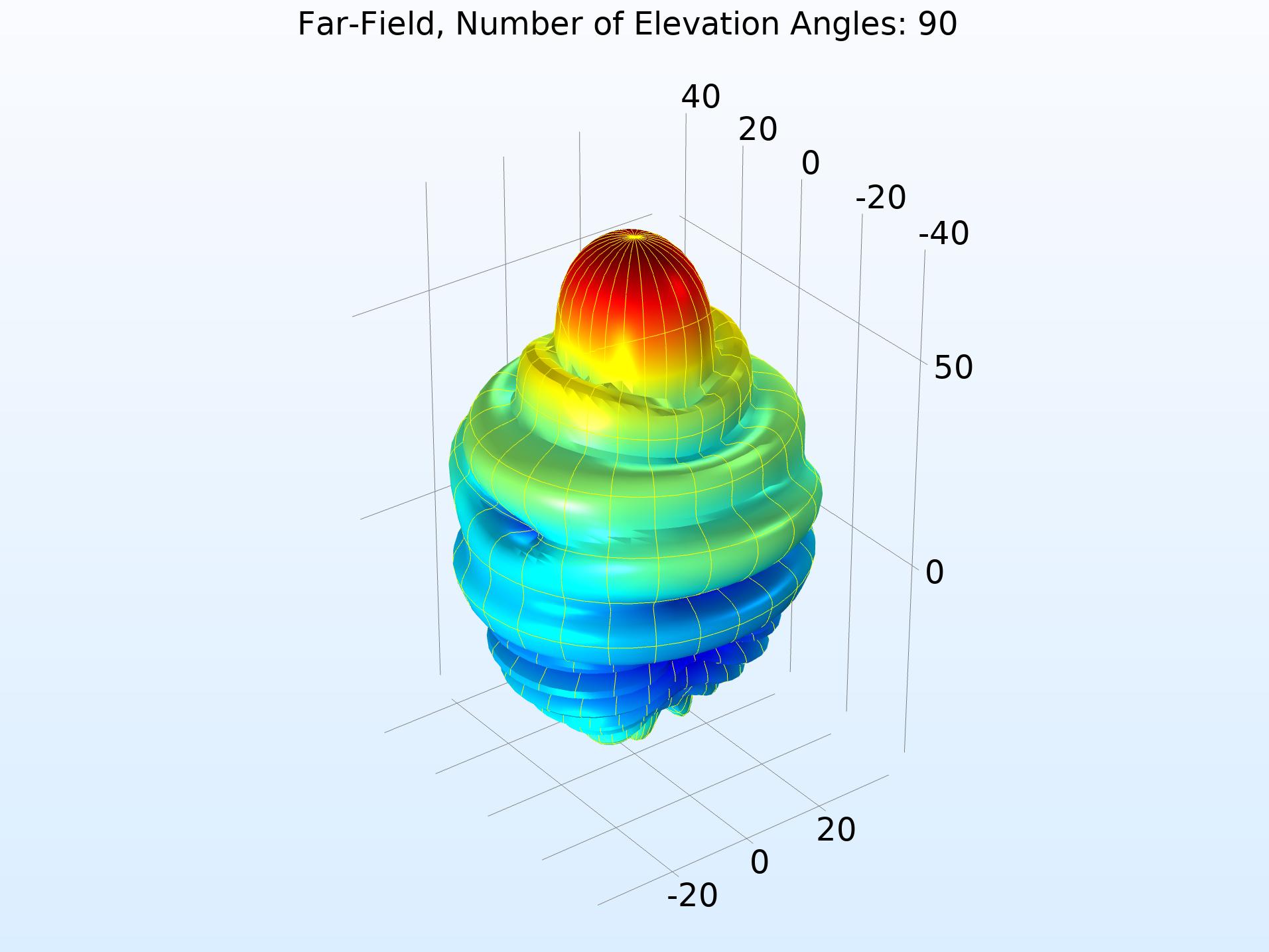 具有90个仰角的远场模函数的图。