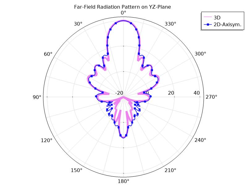 COMSOL Multiphysics 中远场函数的yz平面图。
