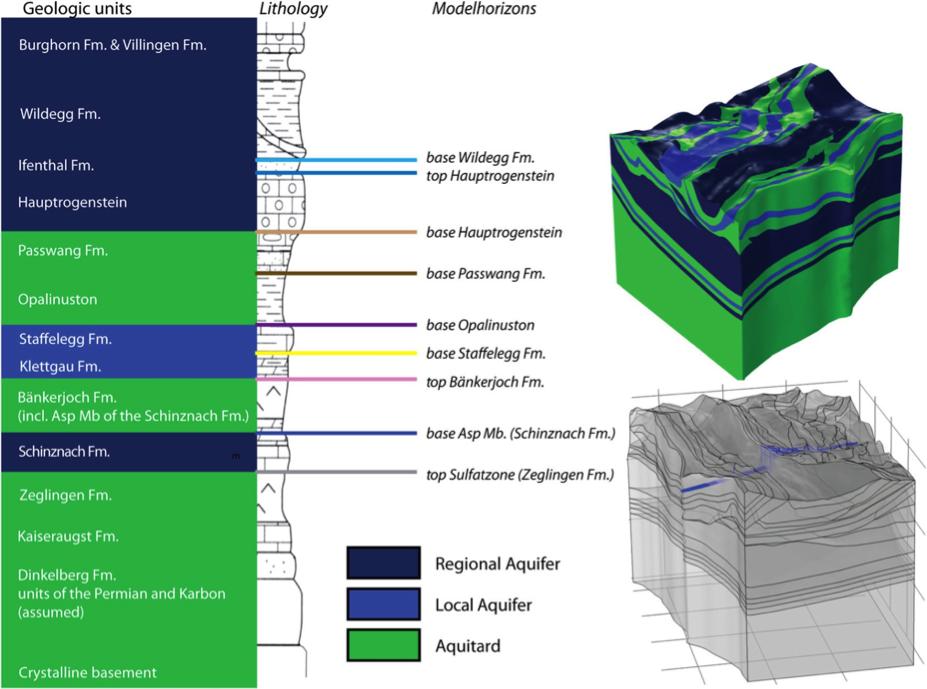 该图显示了将地质信息整合到水力单元中的情况