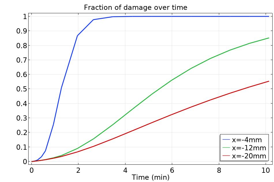 绘制不同探头位置的损坏百分比的图形