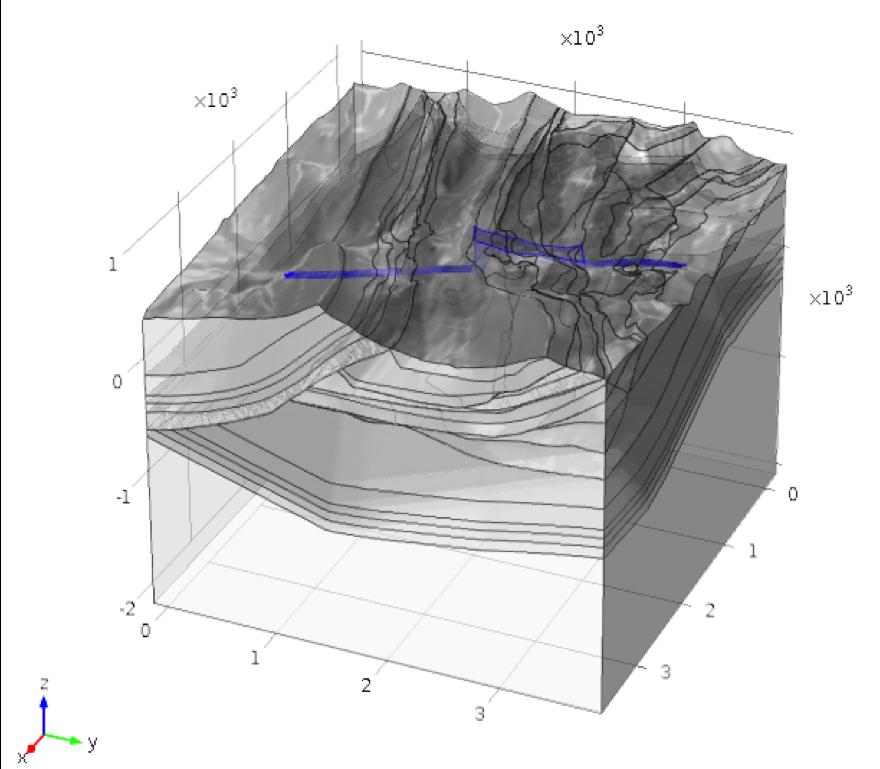 生成的地质结构的模型几何,突出显示了集成的隧道和局部模型周长