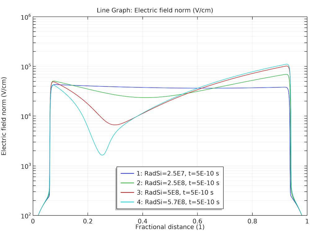 电场的稳态响应图。