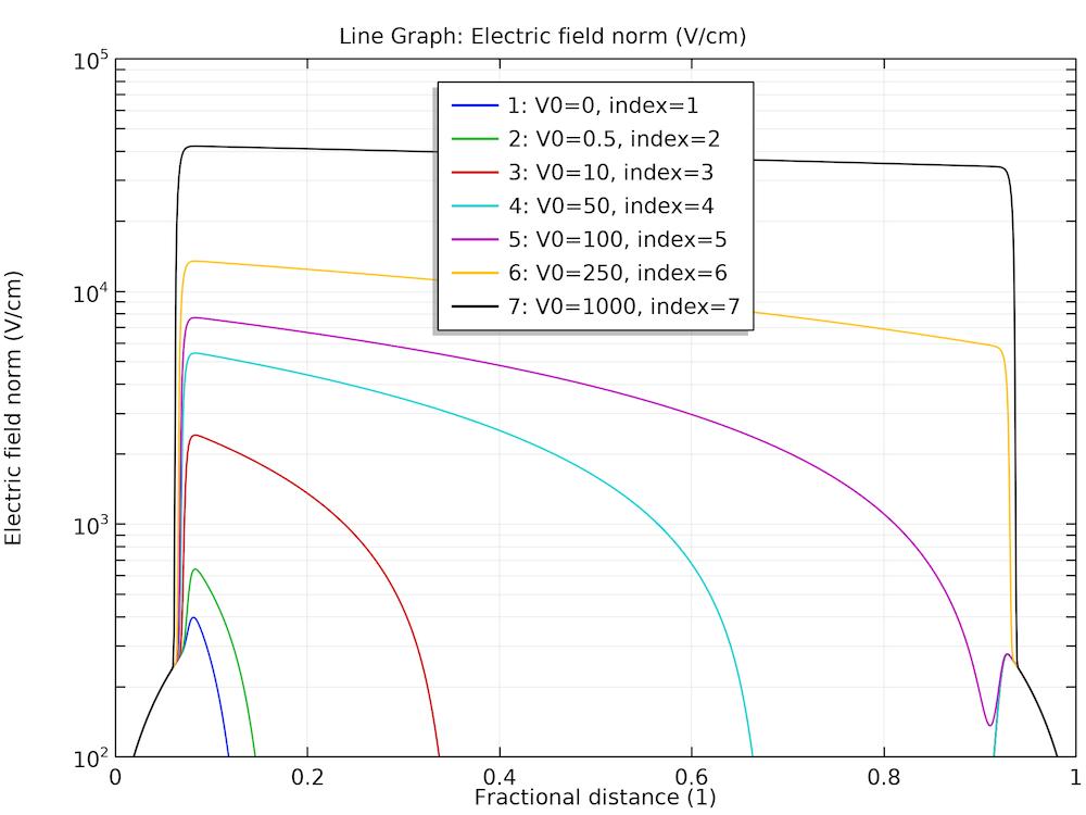 电场建立的电压扫描结果