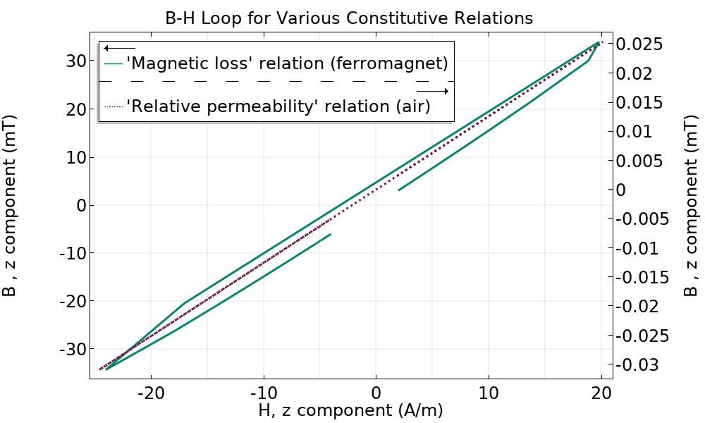 默认的磁场模型本构关系为相对磁导率。
