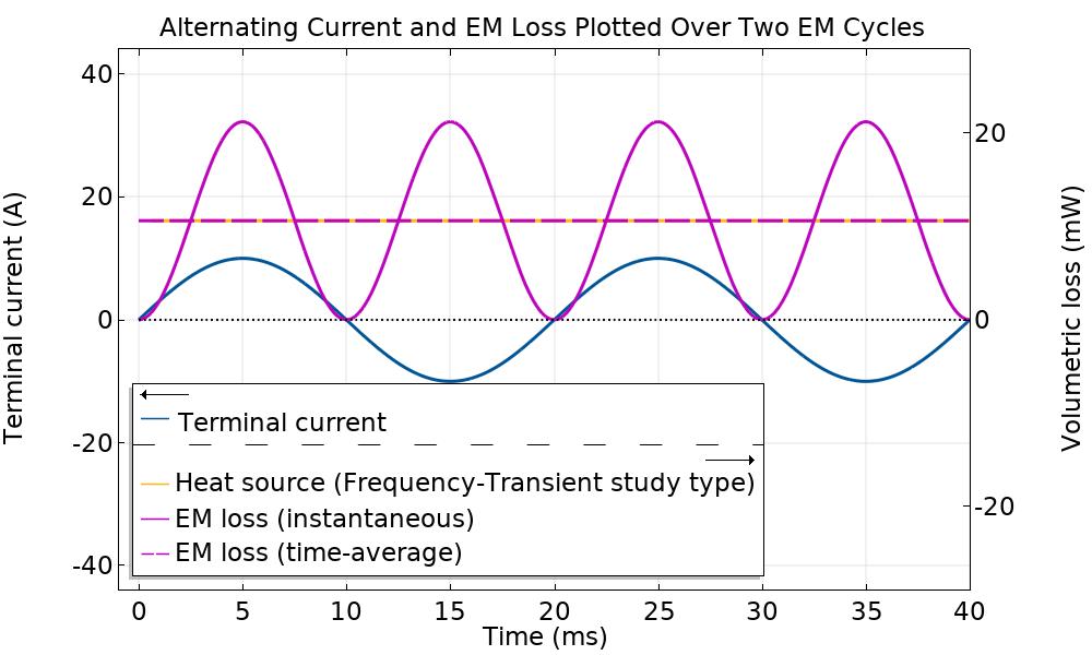 两种研究类型在两个电磁周期内的温度溶液的比较。