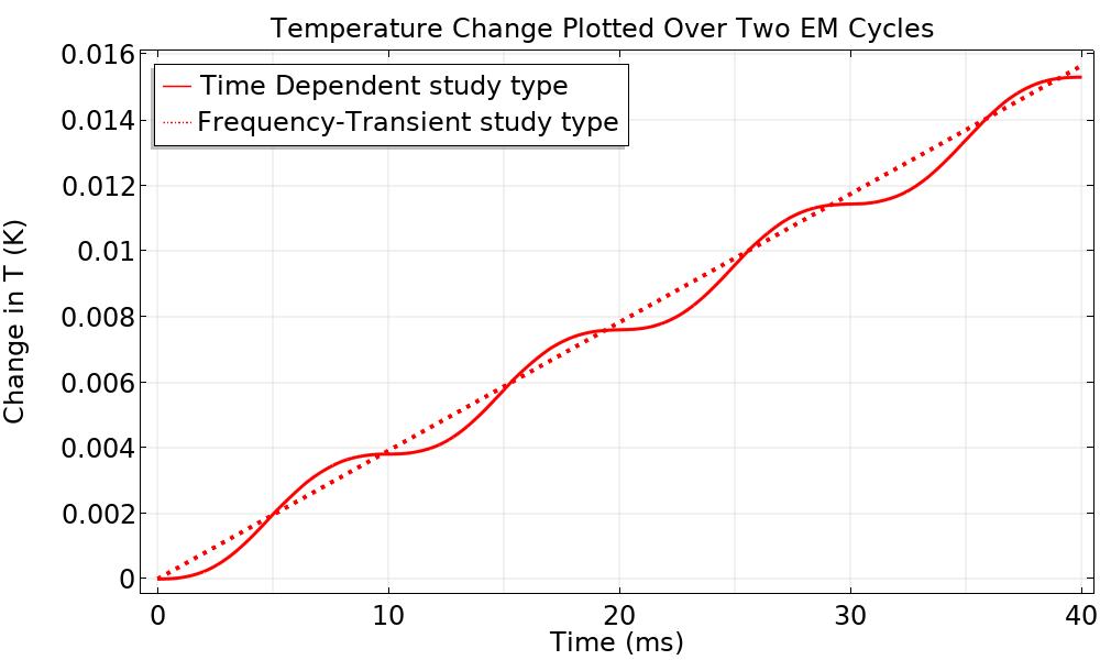 一个简单电阻的焦耳加热图,显示了电磁损耗。