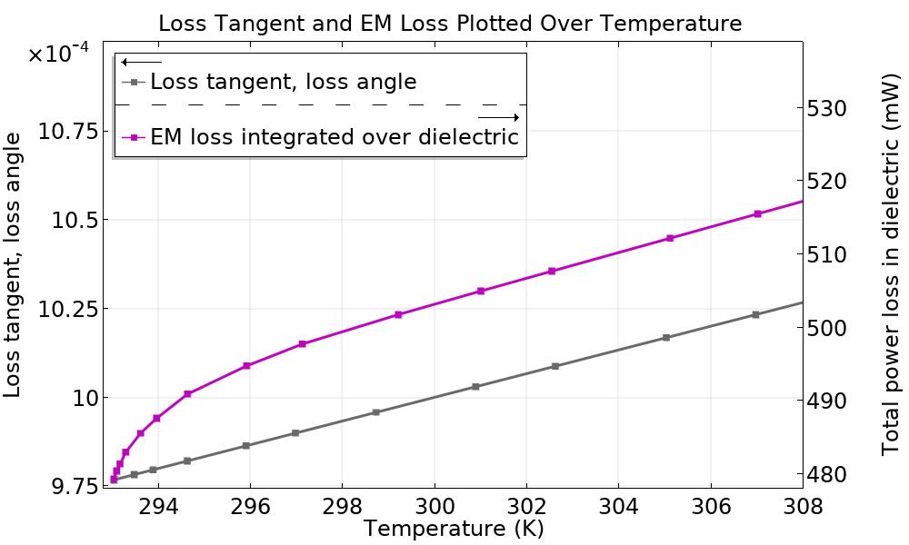 RF加热案例教程中的双向耦合问题示例