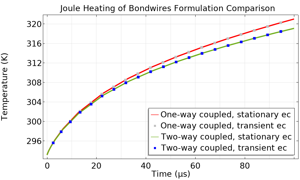 A graph that shows the temperature profile plotted on the 3D geometry.