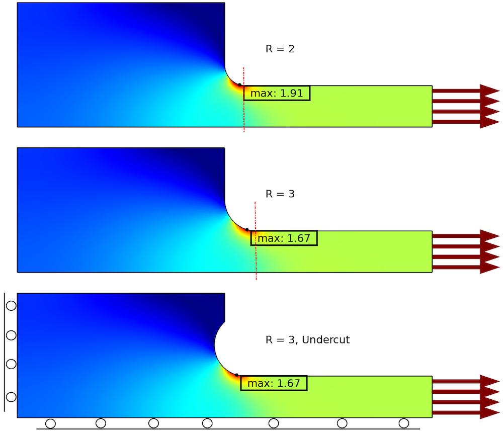 使用两种不同的几何设计降低应力集中。