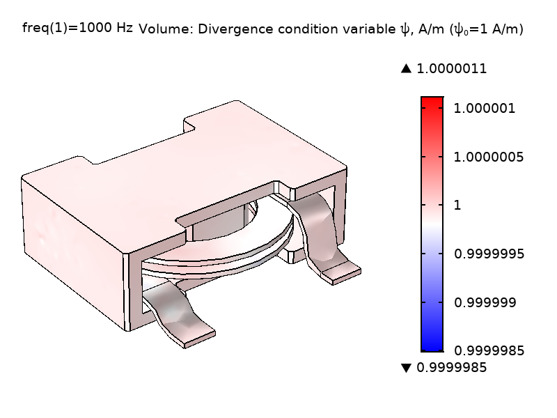 A plot of the divergence condition variable in a power inductor model with 1 A/m.
