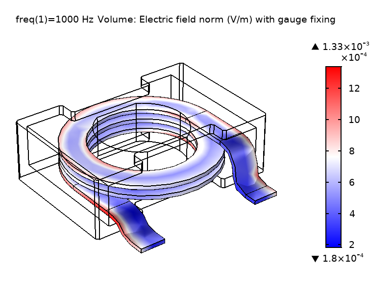 An plot of the electric field norm in a power inductor when gauge fixing is used in the simulation.