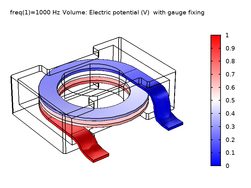 Simulation results for electric potential in a power inductor with gauge fixing applied.