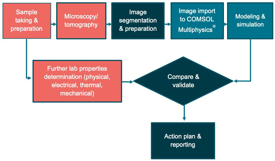 使用该流程图对碳基产品进行材料表征。