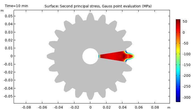 渗碳淬火后钢齿轮的残余应力状态图