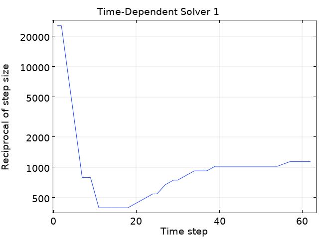 图表显示了时间步长如何随步长的倒数的变化而变化。