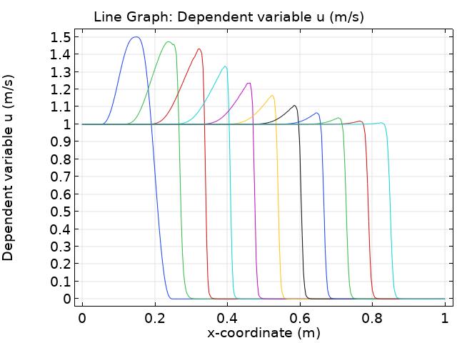 在 COMSOL Multiphysics 中绘制多个因变量的 x 坐标的图形