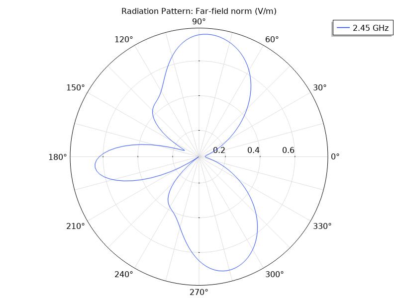 微带贴片天线在2.45 GHz处的2D远场辐射图(左)。